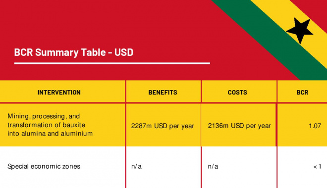 Note: Bauxite intervention figures are the median benefits and costs (average figures are similar)